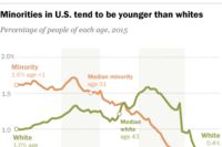 Boomer Whites in U.S. Remain a Majority
