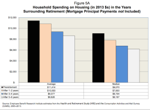 Household spending on housing, around years of retirement