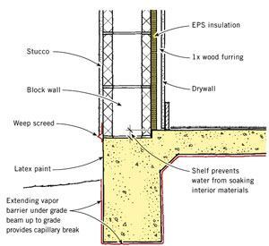 Stucco that works jlc online exteriors stucco for Concrete block stucco