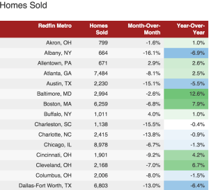 A Redfin sampling of home sales transaction data for markets in October 2015, with year on year comparisons.