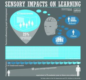 A visualization of the data revealed in the new classroom environments report.