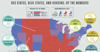 Red States, Blue States: A Tale of Affiliation by Housing Type