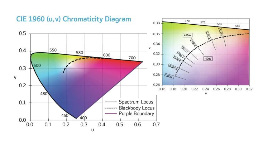 The CIE chormaticity diagrams map perceived color. Lightness, the third dimension of the color space, is not shown in these two-dimensional graphs. The CIE created the 1960 Uniform Chromaticity Scale (UCS) to reduce the limitations of the 1931 system; it has since been updated by the 1976 (u',?v') UCS. The Planckian, or blackbody, locus—shown by the curved lines within the filled areas—indicates the color that a blackbody radiator emits within each chromaticity diagram as it is heated up.