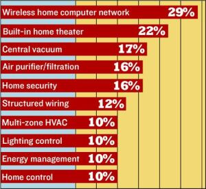 INDEPENDENT THINKERS: Sixty-nine percent of new-home buyers surveyed by the Internet Home Alliance considered making one or more technology purchases independent of their home builder. Here are the technologies that group considered.