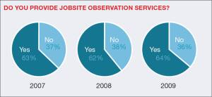 "When asked whether they provide jobsite observation services (which includes site supervision and system installation oversight ), the majority of AIBD members have consistently responded ""yes,"" over the past three years."