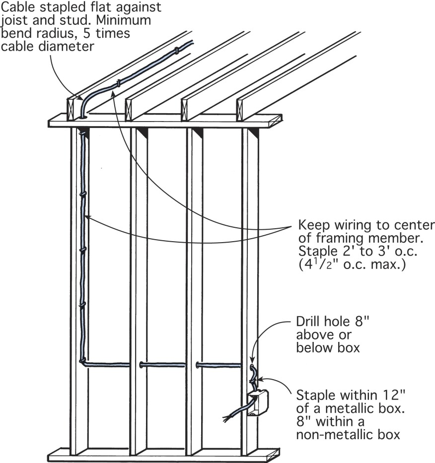 When running cable along the length of studs or joists, keep the cable to the center of each, leaving a 1 1/4-in. minimum clearance on each side of the framing member. When running cable through studs, drill all holes at the same height so that the cable is run level to the floor. Drill holes 6 to 8 in. above or below all switch and receptacle boxes.