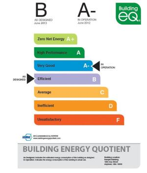 The bEQ label contains a user-friendly rating scale to allow a comparison of the building's energy use with similar buildings, as well as demonstrate the building owner's commitment to energy efficiency. Buildings can be labeled using both labels or just one.
