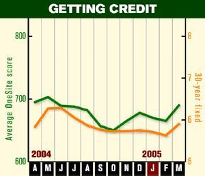 THE LOWDOWN: Interest rates and credit scores have remained low for the past year.
