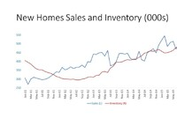 New Home Sales Rebound