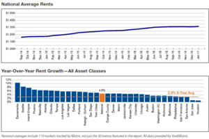 Yardi: National Monthly Rents Rise Again With 4.6% YOY Growth in January