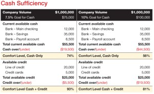 "With a 7.5% cash goal (above left), this sample companyís combined cash and credit ""comfort level"" is a reassuring 93%. It drops to a still-respectable 74% when only cash is considered. If the cash goal rises to 10%, however, the cash-only comfort level drops to a riskier 56%."