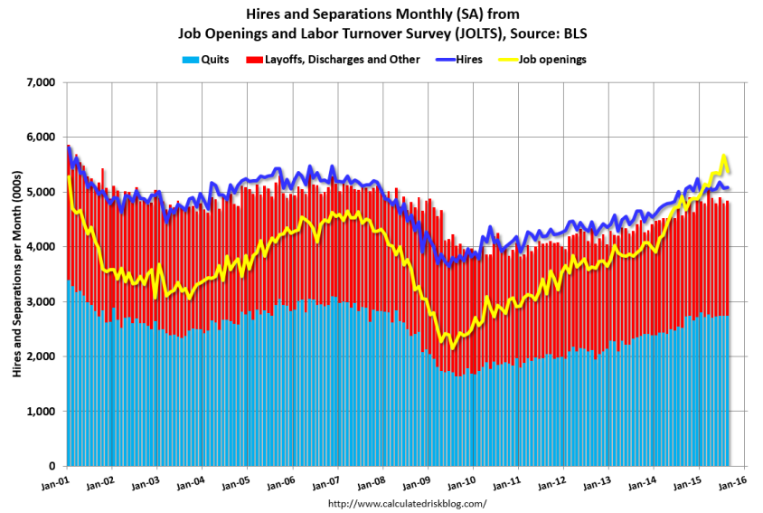 Job Openings Decreased in August, But Up 9% Year-Over-Year