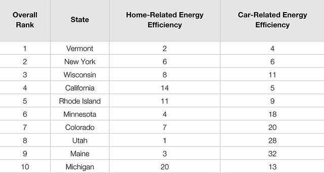 2014′s Most and Least Energy Efficient States