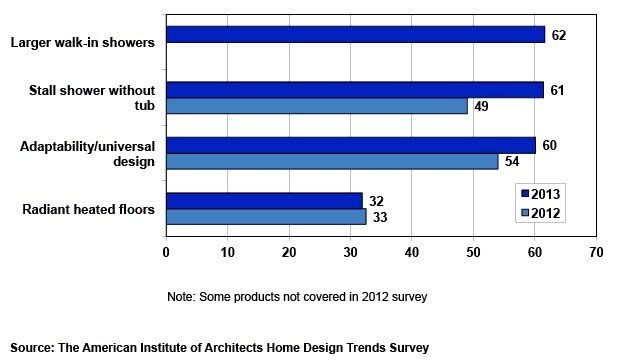 Source: American Institute of Architects survey