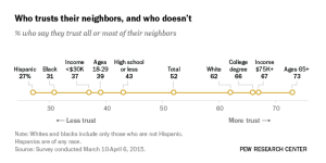 Pew Research data on trust.