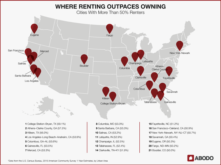 ABODO - Where Renting Outpaces Owning