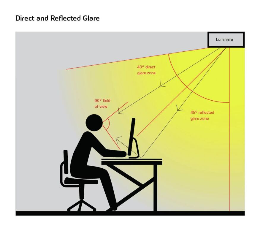 DIRECT AND REFLECTED GLARE    When designing a lighting layout, designers need to be mindful of two types of glare emitted by a luminaire: direct glare and reflected glare. Direct glare happens when the light source emits light directly into a person's eye. Reflected glare is caused when light is reflected off a specular surface, such as a mirror or glass. Interior fixtures designed for office lighting often address these two types of glare conditions through the use of baffles and/or lenses. However, designers should still be aware of sight lines and angles, which can contribute to causing glare.