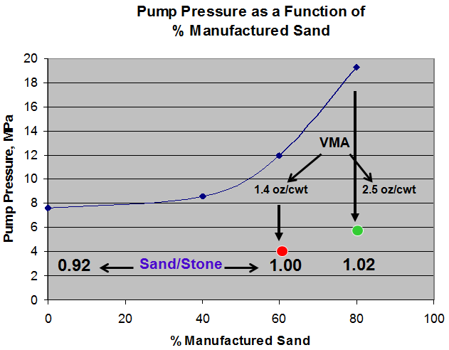 Figure 3. Impact of manufactured sand and VMA on pump pressure. Slight adjustments were made to sand/stone ratio as manufactured sand content was increased.