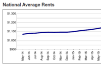 Yardi: National Average Rent Falls for First Time Since 2015