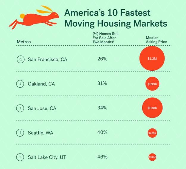America's 10 Fastest-Moving Home Sales Markets