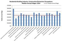 Wages Grow for Residential Construction Jobs