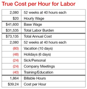you charge per hour for labor must be based on true billable hours. Start  with a base salary based on 52 full working weeks. Then add labor burden  to find total cost for each employee. Next, find billable hours by subtracting  nonproductive hours that employees are still paid (vacation, holidays, etc.). Divide  by billable hours to find cost per hour.