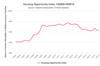 Median-Income Families Found Homes More Affordable in 4Q2015