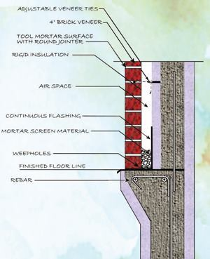 With brick veneer, a cavity wall is recommended to manage moisture penetration.