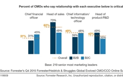 Disruption Knocking, CMOs Need To Sharpen Their Influence