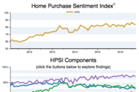 Fannie Home Purchase Index Dips