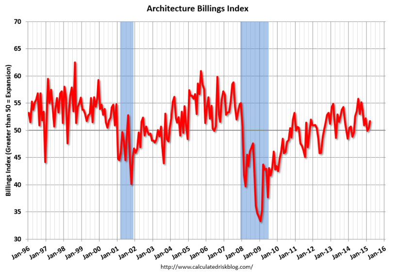 Is the Multifamily Pipeline Slowing? Another Leading Indicator Says Yes