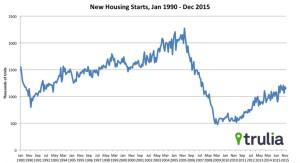 New housing starts data trends.