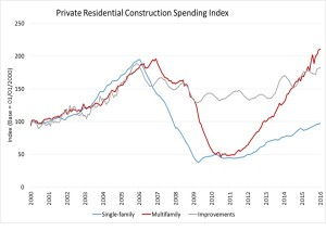 Multifamily spending growth is occuring at record-breaking levels, as single-family and home improvement (remodeling) growth have been steadily climbing.