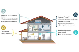 Advocating for Fresh Air in Homes