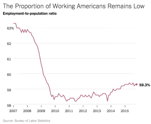Labor force participation rate, and jobs-to-population rates are worrisome.