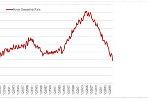 Homeownership Rate Still Has Room to Bottom Out