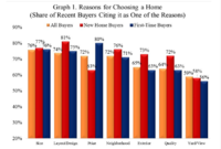 The Different Buyer Preferences for New vs. Existing Homes