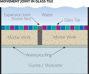 Joint issue:Guidelines by the Tile Council of North America state that movement joints should be placed every 8 to 12 feet apart or when there's a change of plane, change of backing material or when the surface is abutted and restrained by another, such as under the coping, above. Their recommended width depends on their spacing and expected temperature differentials. Between rows of tile, a movement joint is created simply by placing a flexible sealant where grout normally would go. Under the coping, installers create a void going all the way back to the pool shell, place a foam backer rod or similar product, then top it with the flexible sealant.
