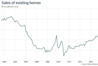 Existing Home Sales Hit 11-Month High