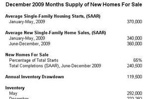 The Case for Higher Single-Family Housing Starts