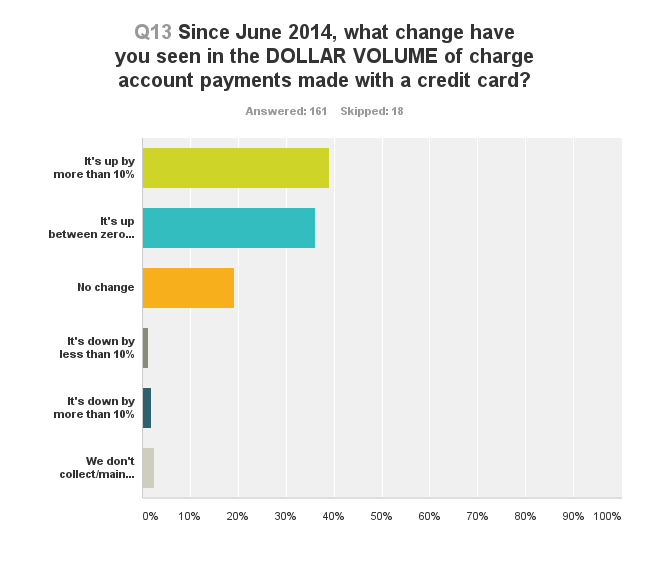 Graphic from 2016 ProSales Credit Card survey