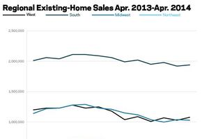 Existing-Home Sales Post Modest Uptick in April