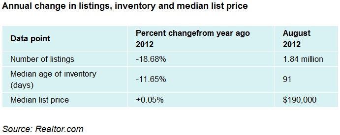 Shrinking Inventory Bolstering Many Housing Markets
