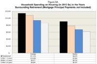 Household Spending Post-Retirement