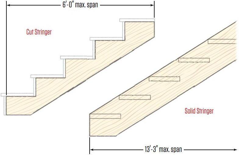Deck Stairs JLC Online Decks