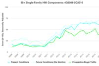 55+ Housing Market Index Gradually Recovers