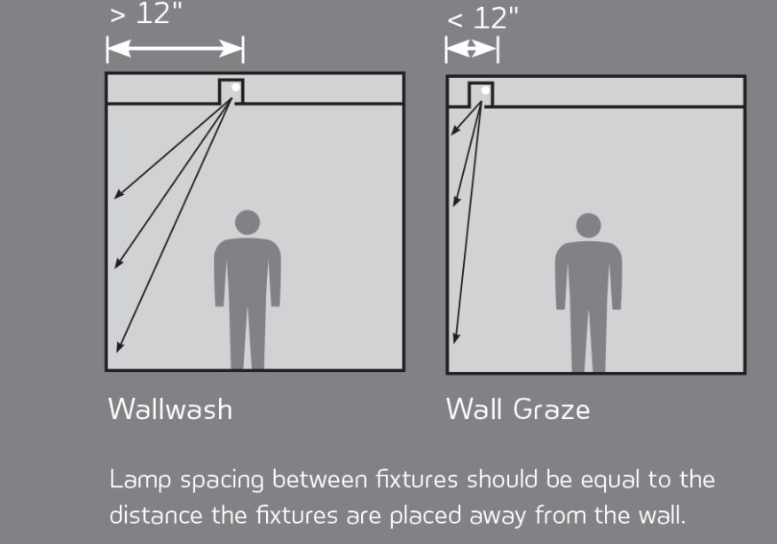 Wall Washing Recessed Lighting Distance : Wallwashing and Wall Grazing Architectural Lighting Magazine Lighting Design, Detail