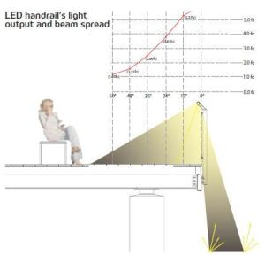 Designed by James Carpenter Design Associates, the LED handrail achieves optimum performance, providing even illumination that does not interfere with a viewer's sight lines. To do this, the LED strips have a beam spread of 65 degrees and are positioned 20 degrees off the vertical within the aluminum extrusion.