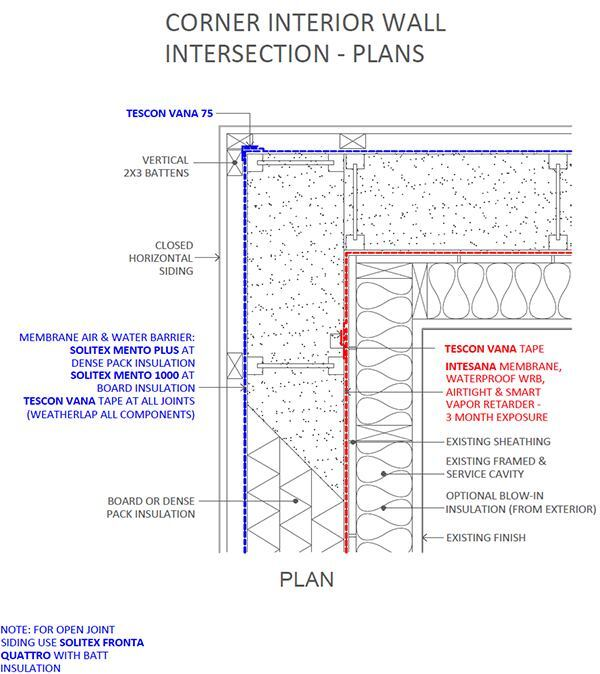 This drawing shows the plan view of a wall corner in a deep energy retrofit. To build this, siding is stripped off the wall, a vapor-control and air barrier membrane is applied, followed by a build-out of wood I-joists. A vapor-open membrane is applied over the wood I-joists and the large cavities between the joists are blown with dense-pack cellulose. This assembly is expensive because of the hand labor involved, but it is a simple and effective way to turn an old stud wall into an advanced, robust air-tight super-insulated assembly with good moisture control. One advantage: The airtight membrane shown in red, applied over the existing sheathing, can protect interior assemblies and finishes from the weather during construction of the outboard I-joist assembly.