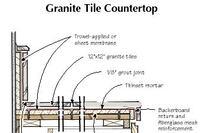 Q&A: Granite Tile Countertops